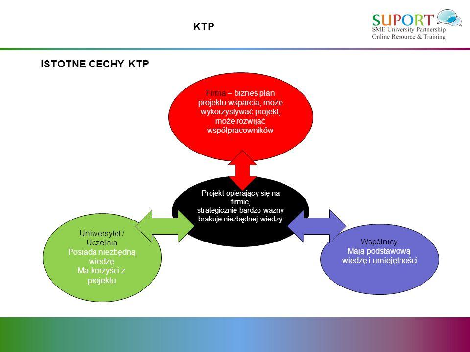 KTP ISTOTNE CECHY KTP Firma – biznes plan projektu wsparcia, może wykorzystywać projekt, może rozwijać współpracowników Projekt opierający się na firmie, strategicznie bardzo ważny brakuje niezbędnej wiedzy Wspólnicy Mają podstawową wiedzę i umiejętności Uniwersytet / Uczelnia Posiada niezbędną wiedzę Ma korzyści z projektu