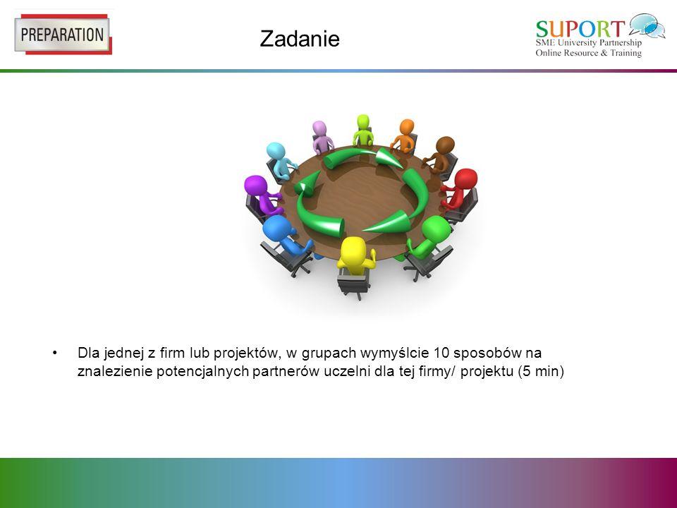 Zadanie Dla jednej z firm lub projektów, w grupach wymyślcie 10 sposobów na znalezienie potencjalnych partnerów uczelni dla tej firmy/ projektu (5 min)