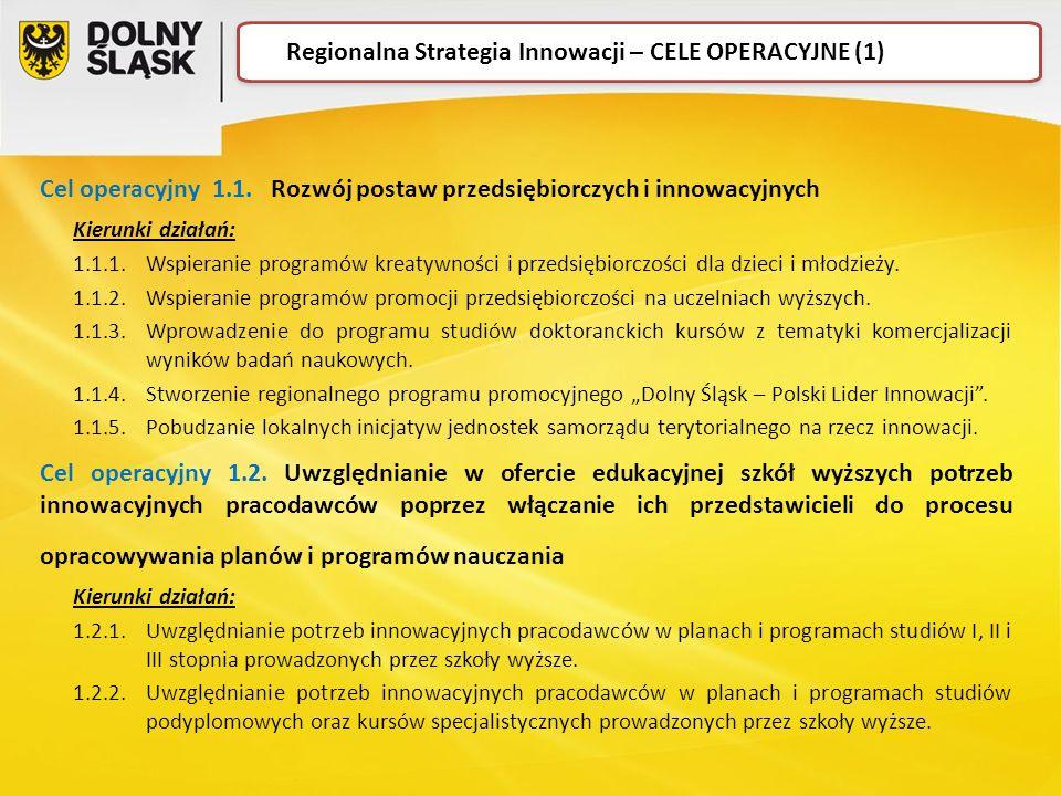 Cel operacyjny 1.1. Rozwój postaw przedsiębiorczych i innowacyjnych Kierunki działań: 1.1.1.