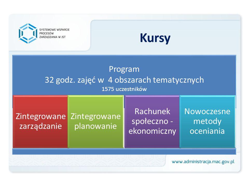Kursy Program 32 godz. zajęć w 4 obszarach tematycznych 1575 uczestników Zintegrowane zarządzanie Zintegrowane planowanie Rachunek społeczno - ekonomi