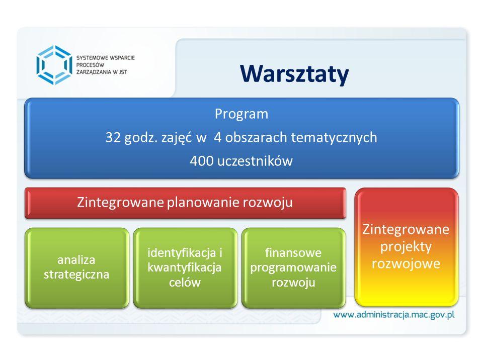 Warsztaty Program 32 godz. zajęć w 4 obszarach tematycznych 400 uczestników Zintegrowane planowanie rozwoju analiza strategiczna identyfikacja i kwant