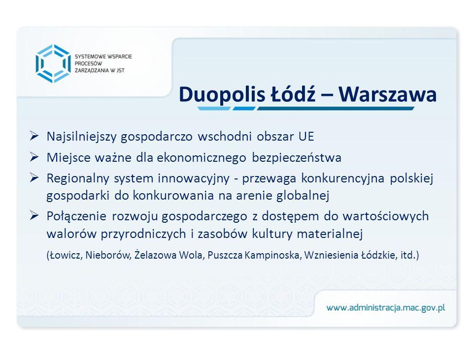 Duopolis Łódź – Warszawa Równomierne rozłożenie zasobów intelektualnych Najbardziej elastyczny i o najwyższej jakości metropolitalny rynek pracy w centralnej Polsce Miejsce wchłaniania nadwyżek ludności z rolnictwa - zwiększenia chłonności urbanizacyjnej o ponad 1 mln osób