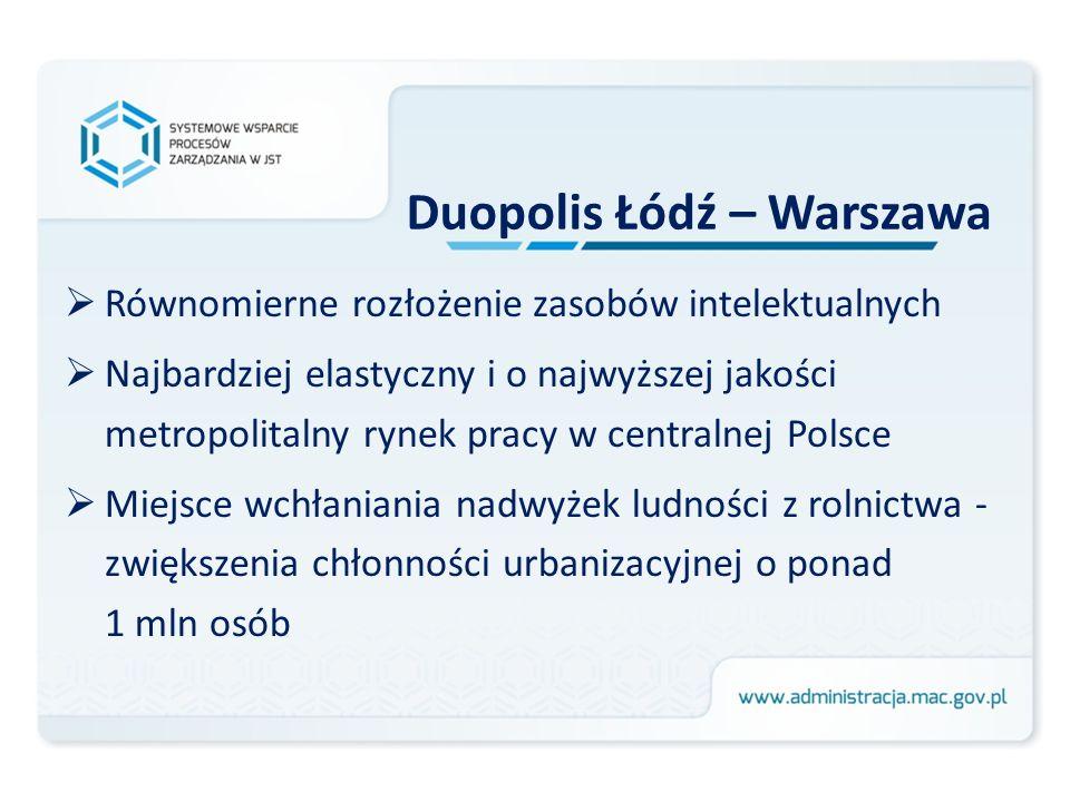 Duopolis Łódź – Warszawa Równomierne rozłożenie zasobów intelektualnych Najbardziej elastyczny i o najwyższej jakości metropolitalny rynek pracy w cen