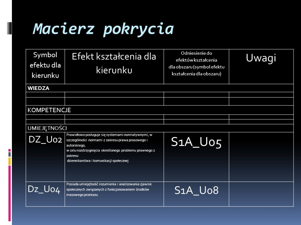 Macierz pokrycia Symbol efektu dla kierunku Efekt kształcenia dla kierunku Odniesienie do efektów kształcenia dla obszaru (symbol efektu kształcenia dla obszaru) Uwagi WIEDZA KOMPETENCJE UMIEJĘTNOŚCI DZ_U02 Prawidłowo posługuje się systemami normatywnymi, w szczególności normami z zakresu prawa prasowego i autorskiego, w celu rozstrzygnięcia określonego problemu prawnego z zakresu dziennikarstwa i komunikacji społecznej S1A_U05 Dz_U04 Posiada umiejętność rozumienia i analizowania zjawisk społecznych związanych z funkcjonowaniem środków masowego przekazu S1A_U08
