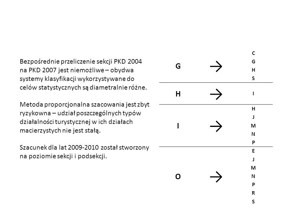 G C G H S H I I H J M N P O E J M N P R S Bezpośrednie przeliczenie sekcji PKD 2004 na PKD 2007 jest niemożliwe – obydwa systemy klasyfikacji wykorzys