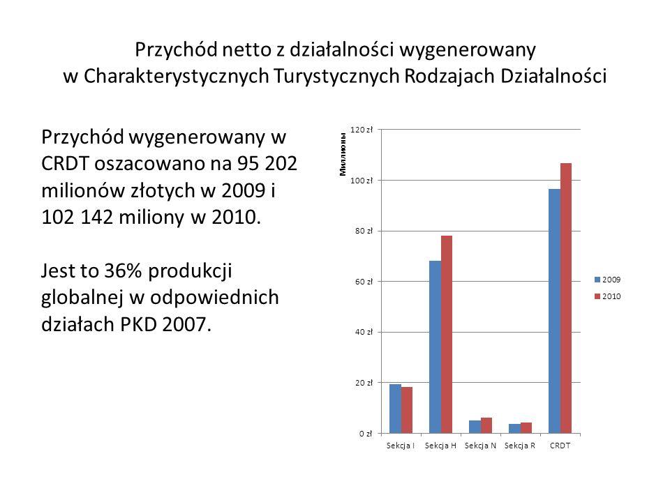 Przychód wygenerowany w CRDT oszacowano na 95 202 milionów złotych w 2009 i 102 142 miliony w 2010. Jest to 36% produkcji globalnej w odpowiednich dzi