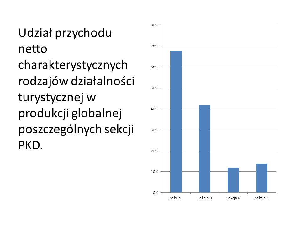 Udział przychodu netto charakterystycznych rodzajów działalności turystycznej w produkcji globalnej poszczególnych sekcji PKD.