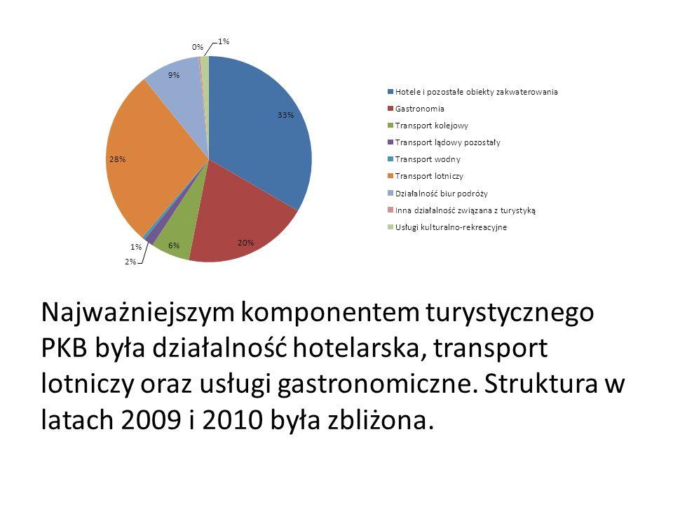 Zatrudnienie w turystyce Wśród charakterystycznych rodzajów działalności turystycznej największe zatrudnienie miały przedsiębiorstwa związane z wyżywieniem i zakwaterowaniem – tam też nastąpił największy spadek zatrudnienia na przełomie 2009 i 2010 – łącznie pracę straciło ponad 10 tysięcy osób.
