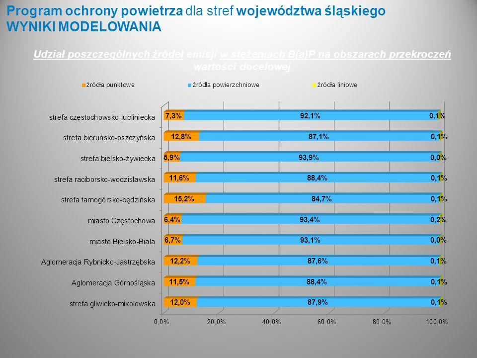 Program ochrony powietrza dla stref województwa śląskiego WYNIKI MODELOWANIA Udział poszczególnych źródeł emisji w stężeniach B(a)P na obszarach przek