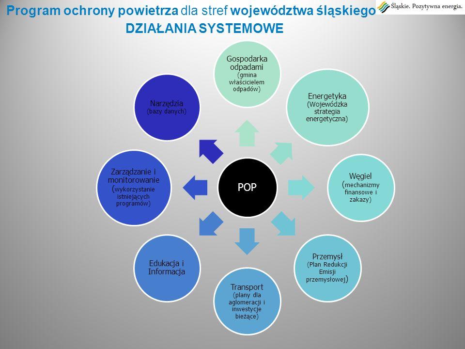 DZIAŁANIA SYSTEMOWE Program ochrony powietrza dla stref województwa śląskiego POP Gospodarka odpadami (gmina właścicielem odpadów) Energetyka (Wojewód