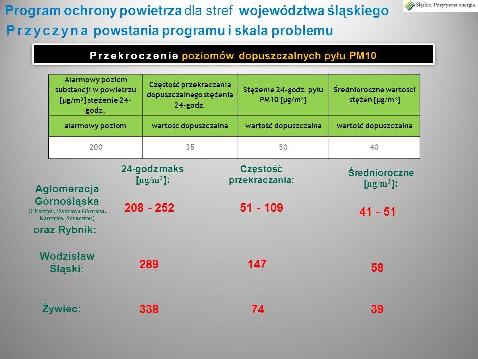 Przyczyna powstania programu i skala problemu Przekroczenie poziomu docelowego benzo(a)pirenu Przekroczenie poziomu docelowego benzo(a)pirenu Program ochrony powietrza dla stref województwa śląskiego Średnioroczne wartości stężeń [ng/m 3 ] poziom docelowy 1 Aglomeracja Górnośląska (Katowice, Zabrze) oraz Rybnik: Zawiercie: Wodzisław Śląski: Średnioroczne [ ng/m 3 ]: 9- 19 9,1 17 Dyrektywa CAFE wyznacza termin osiągnięcia zgodności z normami jakości powietrza – pył zawieszony PM10 - czerwiec 2011 r.