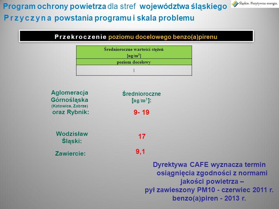 Zidentyfikowany problem: Przekroczenia stężeń dopuszczalnych pyłu zawieszonego PM10: stężenia średniorocznego stężenia średniorocznego stężenia 24-godz stężenia 24-godz Przekroczenia stężenia docelowego benzo(a)pirenu Źródło: WIOŚ Katowice Pył PM10 Benzo(a)piren Potrzeba opracowania Programu ochrony powietrza 7 stref 10 stref