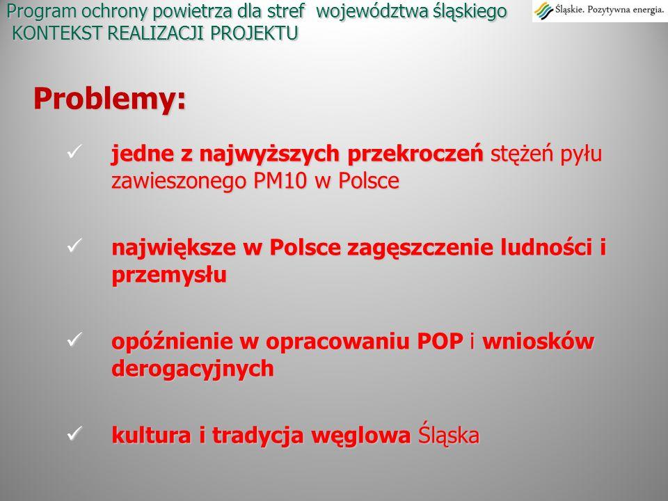 Program ochrony powietrza dla stref województwa śląskiego KONTEKST REALIZACJI PROJEKTU Problemy: jedne z najwyższych przekroczeń stężeń pyłu zawieszon