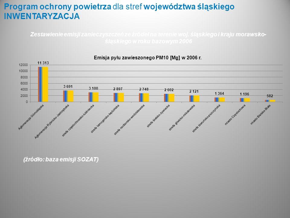 Program ochrony powietrza dla stref województwa śląskiego INWENTARYZACJA (źródło: baza emisji SOZAT) Zestawienie emisji zanieczyszczeń ze źródeł na te