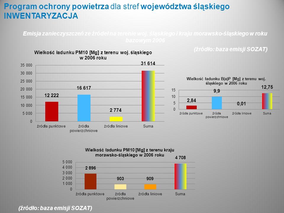 Program ochrony powietrza dla stref województwa śląskiego INWENTARYZACJA (źródło: baza emisji SOZAT) Emisja zanieczyszczeń ze źródeł na terenie woj. ś