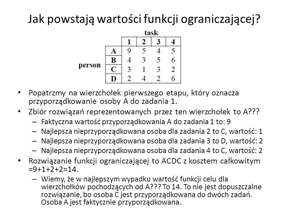 Jak powstają wartości funkcji ograniczającej? Popatrzmy na wierzchołek pierwszego etapu, który oznacza przyporządkowanie osoby A do zadania 1. Zbiór r