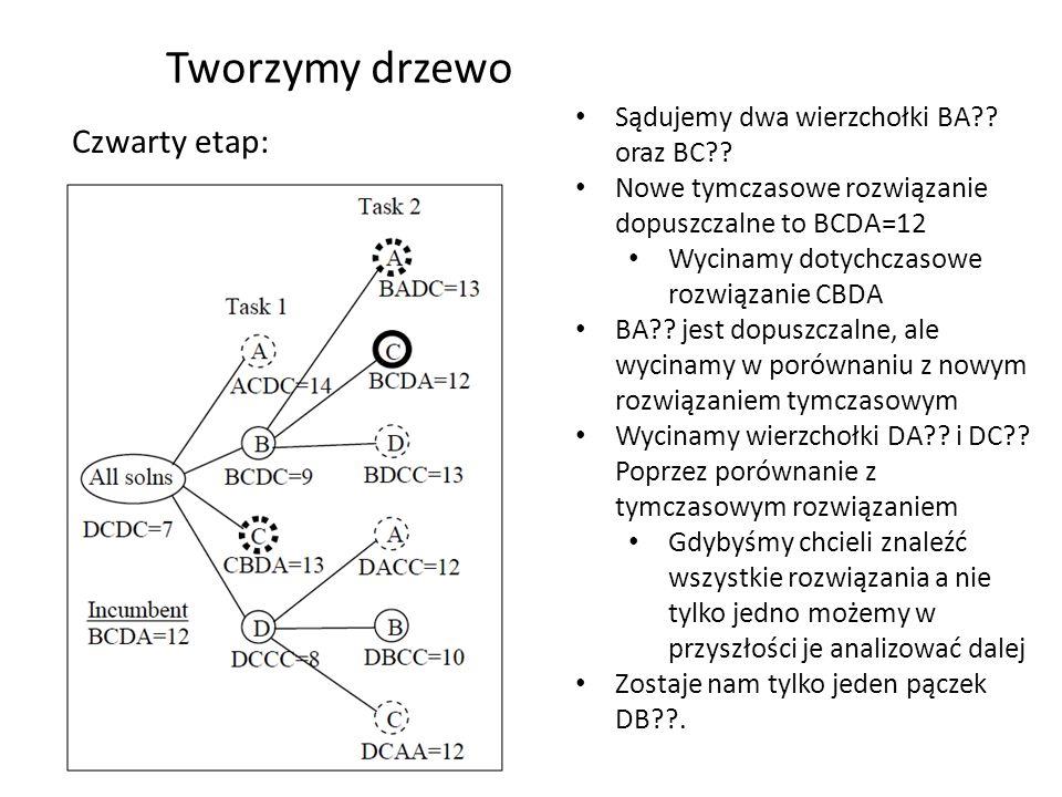 Tworzymy drzewo Piąty etap: DBAC ma lepszą wartość niż dotychczasowe rozwiązanie, zatem je zastępuje I wycina poprzednie DBCA jest wycięte poprzez porównanie z tymczasowym Nie ma innych pączków do ekspansji, więc kończymy Przeanalizowaliśmy 13 wierzchołków zamiast 24 Dla większych problemów znaczne przyspieszenie