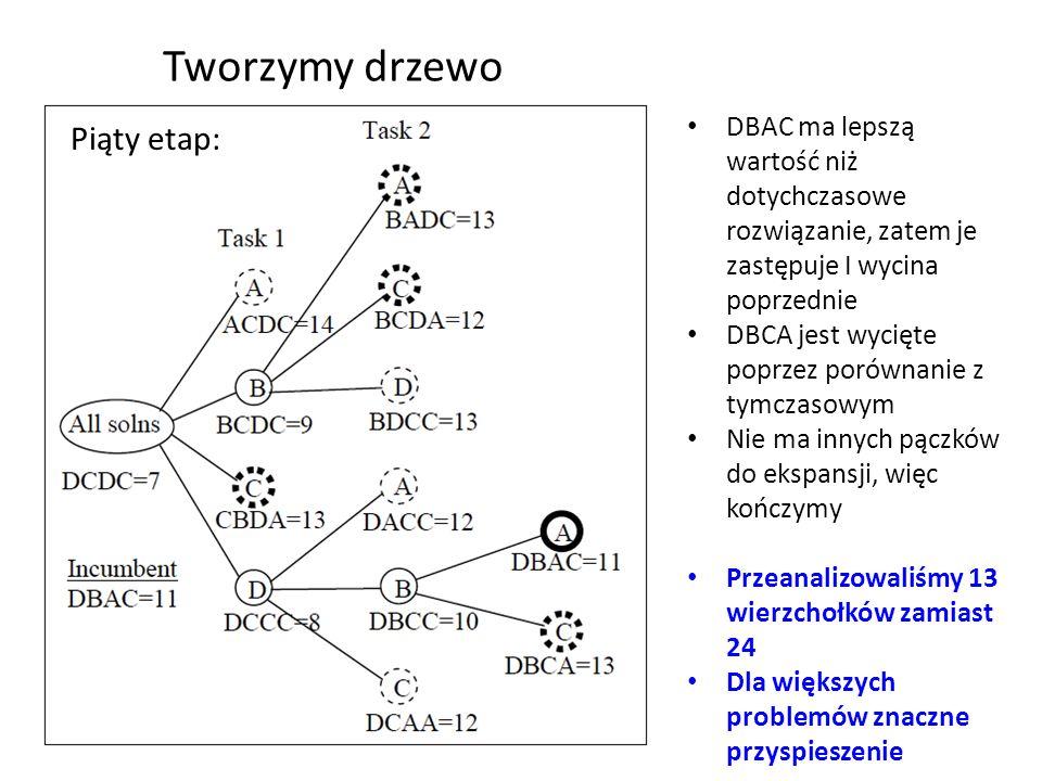 Tworzymy drzewo Piąty etap: DBAC ma lepszą wartość niż dotychczasowe rozwiązanie, zatem je zastępuje I wycina poprzednie DBCA jest wycięte poprzez por