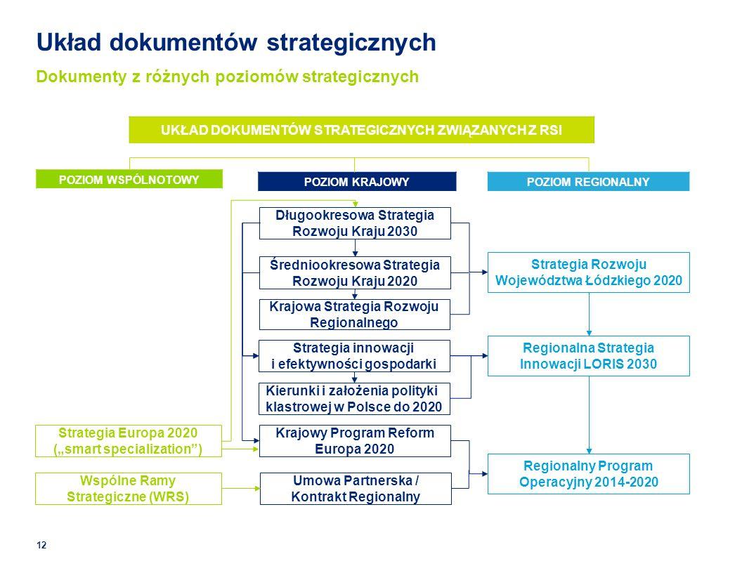 POZIOM WSPÓLNOTOWY POZIOM REGIONALNYPOZIOM KRAJOWY Układ dokumentów strategicznych Dokumenty z różnych poziomów strategicznych UKŁAD DOKUMENTÓW STRATEGICZNYCH ZWIĄZANYCH Z RSI Strategia Europa 2020 (smart specialization) Wspólne Ramy Strategiczne (WRS) Krajowy Program Reform Europa 2020 Umowa Partnerska / Kontrakt Regionalny Długookresowa Strategia Rozwoju Kraju 2030 Średniookresowa Strategia Rozwoju Kraju 2020 Strategia Rozwoju Województwa Łódzkiego 2020 Regionalna Strategia Innowacji LORIS 2030 Regionalny Program Operacyjny 2014-2020 Krajowa Strategia Rozwoju Regionalnego Strategia innowacji i efektywności gospodarki 12 Kierunki i założenia polityki klastrowej w Polsce do 2020