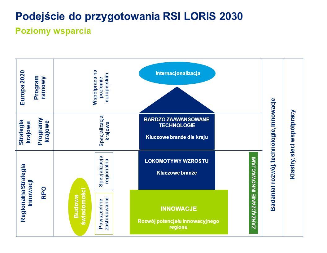 Podejście do przygotowania RSI LORIS 2030 Poziomy wsparcia INNOWACJE Rozwój potencjału innowacyjnego regionu Internacjonalizacja BARDZO ZAAWANSOWANE TECHNOLOGIE Kluczowe branże dla kraju Specjalizacja regionalna Badania i rozwój, technologie, innowacje Powszechne zastosowanie LOKOMOTYWY WZROSTU Kluczowe branże Strategia krajowa Programy krajowe Europa 2020 Program ramowy Regionalna Strategia Innowacji RPO Klastry, sieci współpracy Budowa świadomości Specjalizacja krajowa Współpraca na poziomie europejskim ZARZĄDZANIE INNOWACJAMI