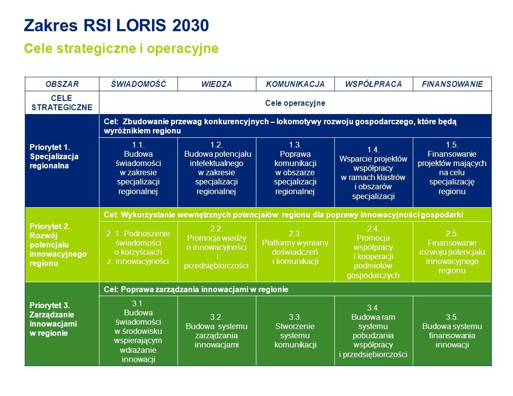 Zakres RSI LORIS 2030 Cele strategiczne i operacyjne OBSZARŚWIADOMOŚĆWIEDZAKOMUNIKACJAWSPÓŁPRACAFINANSOWANIE CELE STRATEGICZNE Cele operacyjne Priorytet 1.