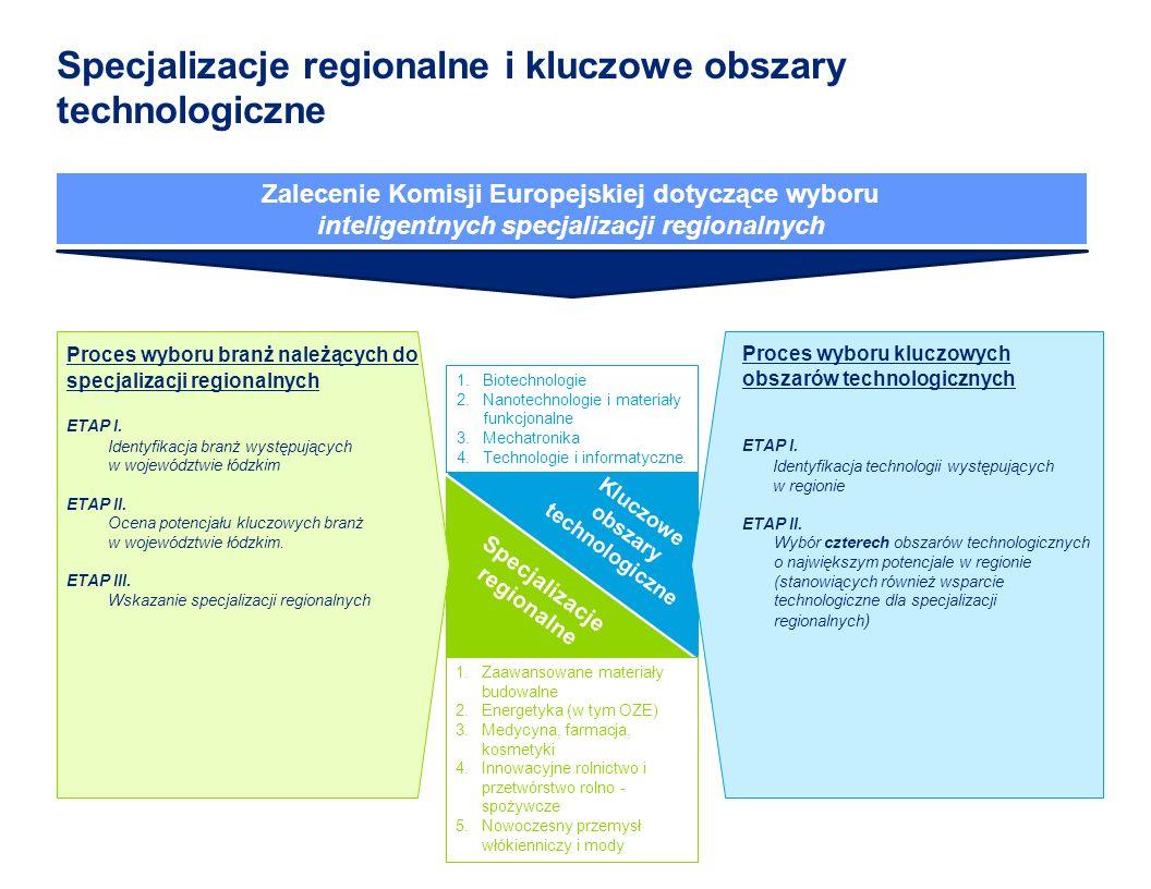Kluczowe obszary technologiczne Specjalizacje regionalne Proces wyboru kluczowych obszarów technologicznych ETAP I.