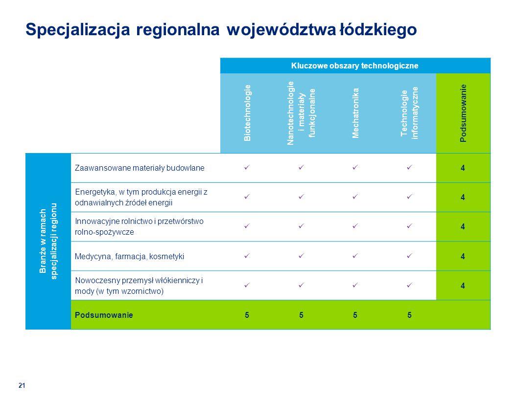 Specjalizacja regionalna województwa łódzkiego 21 Kluczowe obszary technologiczne Biotechnologie Nanotechnologie i materiały funkcjonalne Mechatronika Technologie informatyczne Podsumowanie Branże w ramach specjalizacji regionu Zaawansowane materiały budowlane 4 Energetyka, w tym produkcja energii z odnawialnych źródeł energii 4 Innowacyjne rolnictwo i przetwórstwo rolno-spożywcze 4 Medycyna, farmacja, kosmetyki 4 Nowoczesny przemysł włókienniczy i mody (w tym wzornictwo) 4 Podsumowanie5555