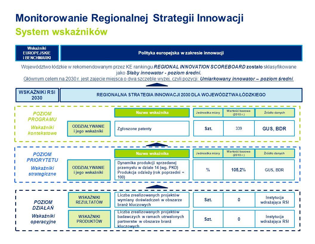 Monitorowanie Regionalnej Strategii Innowacji System wskaźników Wskaźniki EUROPEJSKIE i BENCHMARKI Polityka europejska w zakresie innowacji WSKAŹNIKI PRODUKTÓW WSKAŹNIKI REZULTATÓW ODDZIAŁYWANIE i jego wskaźniki REGIONALNA STRATEGIA INNOWACJI 2030 DLA WOJEWÓDZTWA ŁÓDZKIEGO Nazwa wskaźnika Dynamika produkcji sprzedanej przemysłu w dziale 14 (wg.