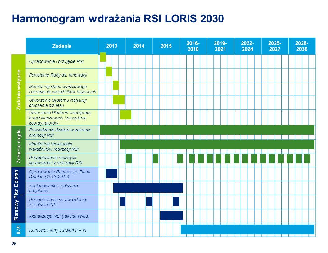 Harmonogram wdrażania RSI LORIS 2030 26 Zadania201320142015 2016- 2018 2019- 2021 2022- 2024 2025- 2027 2028- 2030 Zadania wstępne Opracowanie i przyjęcie RSI Powołanie Rady ds.