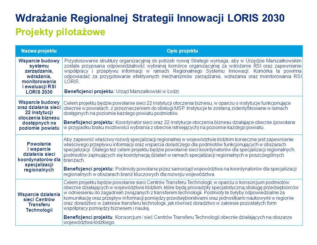 Wdrażanie Regionalnej Strategii Innowacji LORIS 2030 Projekty pilotażowe Nazwa projektuOpis projektu Wsparcie budowy systemu zarządzania, wdrażania, monitorowania i ewaluacji RSI LORIS 2030 Przystosowanie struktury organizacyjnej do potrzeb nowej Strategii wymaga, aby w Urzędzie Marszałkowskim została przypisana odpowiedzialność wybranej komórce organizacyjnej za wdrożenie RSI oraz zapewnienie współpracy i przepływu informacji w ramach Regionalnego Systemu Innowacji.