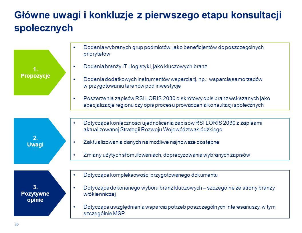 Główne uwagi i konkluzje z pierwszego etapu konsultacji społecznych 30 Dodania wybranych grup podmiotów, jako beneficjentów do poszczególnych priorytetów Dodania branży IT i logistyki, jako kluczowych branż Dodania dodatkowych instrumentów wsparcia tj.