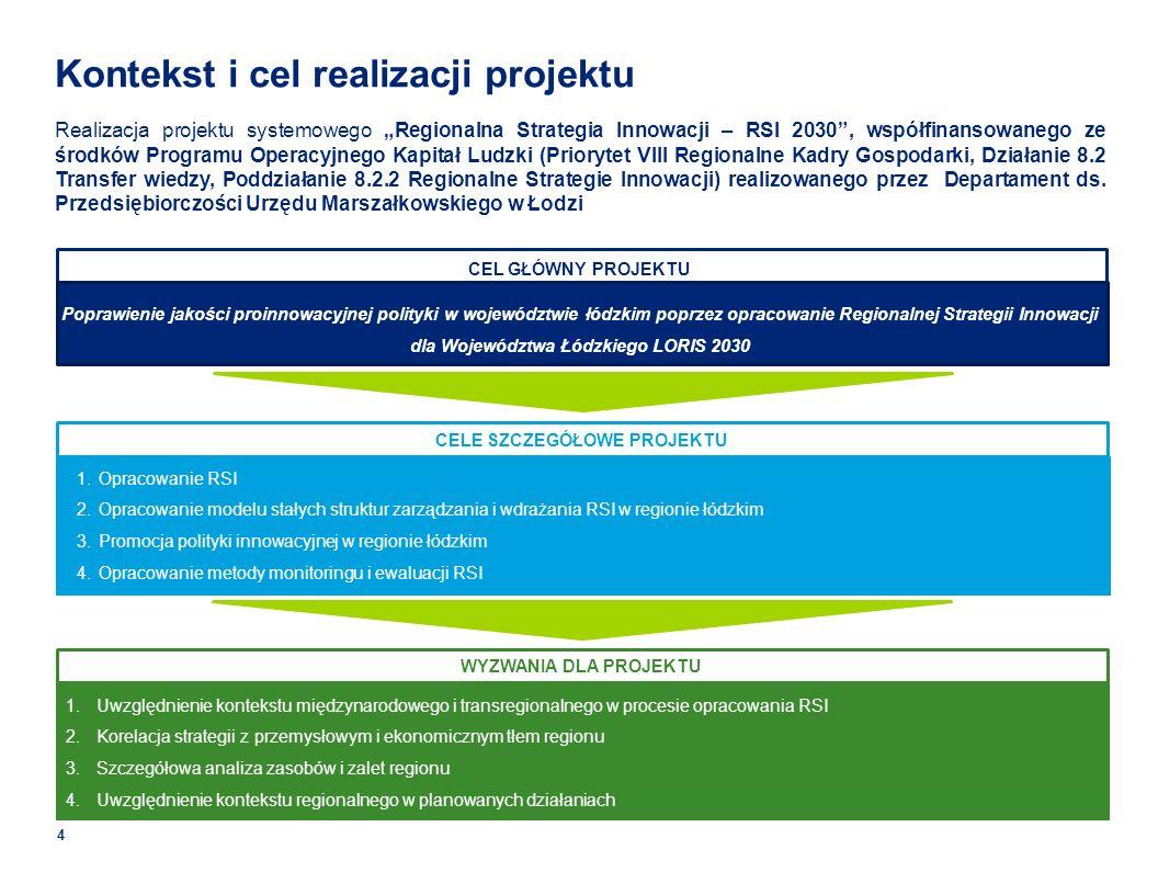CELE SZCZEGÓŁOWE PROJEKTU Kontekst i cel realizacji projektu Realizacja projektu systemowego Regionalna Strategia Innowacji – RSI 2030, współfinansowanego ze środków Programu Operacyjnego Kapitał Ludzki (Priorytet VIII Regionalne Kadry Gospodarki, Działanie 8.2 Transfer wiedzy, Poddziałanie 8.2.2 Regionalne Strategie Innowacji) realizowanego przez Departament ds.