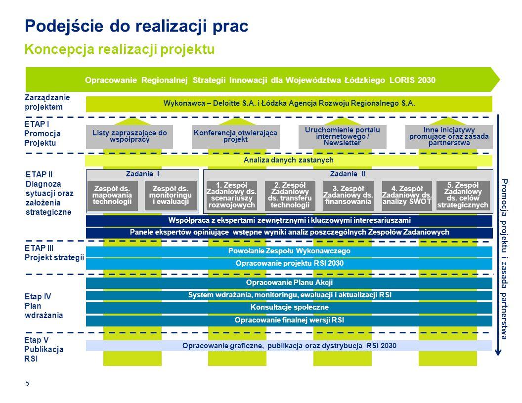 Zadanie IIZadanie I Zarządzanie projektem Opracowanie Regionalnej Strategii Innowacji dla Województwa Łódzkiego LORIS 2030 1.