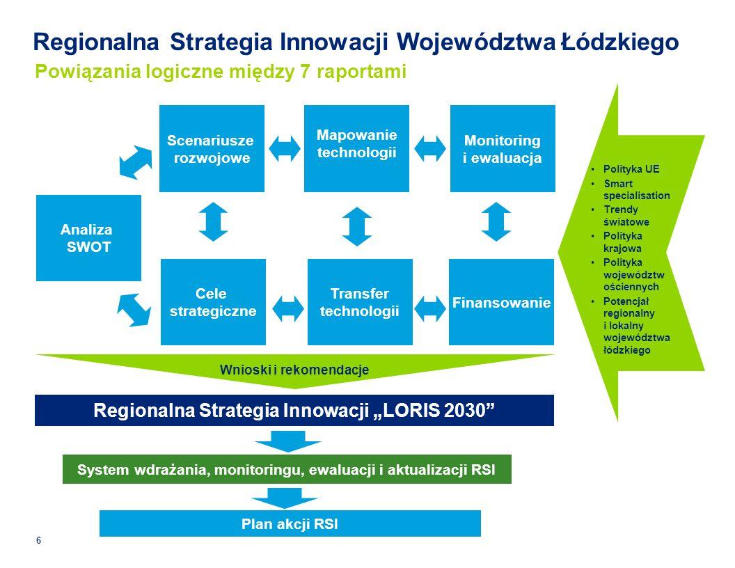 Regionalna Strategia Innowacji Województwa Łódzkiego Scenariusze rozwojowe Mapowanie technologii Monitoring i ewaluacja Plan akcji RSI System wdrażania, monitoringu, ewaluacji i aktualizacji RSI Analiza SWOT Cele strategiczne Transfer technologii Finansowanie Wnioski i rekomendacje Regionalna Strategia Innowacji LORIS 2030 Powiązania logiczne między 7 raportami Polityka UE Smart specialisation Trendy światowe Polityka krajowa Polityka województw ościennych Potencjał regionalny i lokalny województwa łódzkiego 6