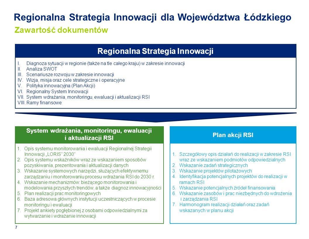Regionalna Strategia Innowacji dla Województwa Łódzkiego Plan akcji RSI System wdrażania, monitoringu, ewaluacji i aktualizacji RSI Regionalna Strategia Innowacji Zawartość dokumentów I.Diagnoza sytuacji w regionie (także na tle całego kraju) w zakresie innowacji II.Analiza SWOT III.Scenariusze rozwoju w zakresie innowacji IV.Wizja, misja oraz cele strategiczne i operacyjne V.Polityka innowacyjna (Plan Akcji) VI.Regionalny System Innowacji VII.System wdrażania, monitoringu, ewaluacji i aktualizacji RSI VIII.Ramy finansowe 1.Opis systemu monitorowania i ewaluacji Regionalnej Strategii Innowacji LORIS 2030 2.Opis systemu wskaźników wraz ze wskazaniem sposobów pozyskiwania, prezentowania i aktualizacji danych 3.Wskazanie systemowych narzędzi, służących efektywnemu zarządzaniu i monitorowaniu procesu wdrażania RSI do 2030 r.