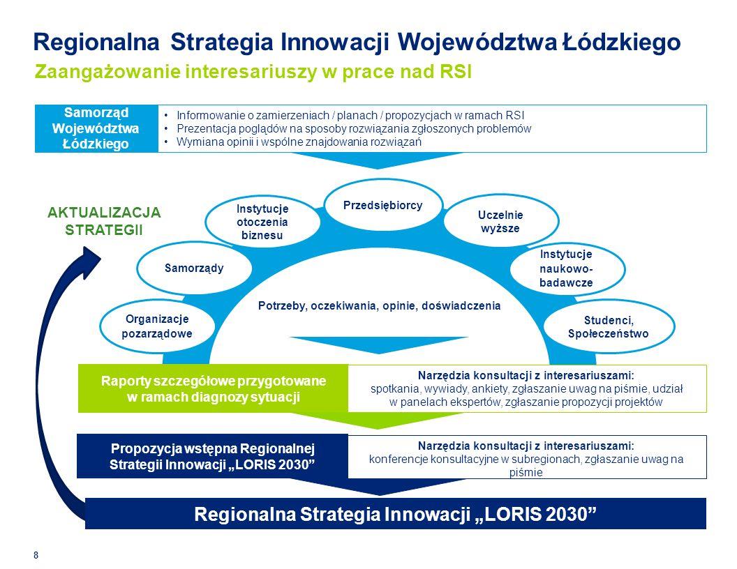 Regionalna Strategia Innowacji Województwa Łódzkiego 8 Zaangażowanie interesariuszy w prace nad RSI Propozycja wstępna Regionalnej Strategii Innowacji LORIS 2030 Informowanie o zamierzeniach / planach / propozycjach w ramach RSI Prezentacja poglądów na sposoby rozwiązania zgłoszonych problemów Wymiana opinii i wspólne znajdowania rozwiązań Organizacje pozarządowe Samorządy Instytucje otoczenia biznesu Studenci, Społeczeństwo Instytucje naukowo- badawcze Uczelnie wyższe Samorząd Województwa Łódzkiego Przedsiębiorcy Potrzeby, oczekiwania, opinie, doświadczenia Raporty szczegółowe przygotowane w ramach diagnozy sytuacji Regionalna Strategia Innowacji LORIS 2030 AKTUALIZACJA STRATEGII Narzędzia konsultacji z interesariuszami: spotkania, wywiady, ankiety, zgłaszanie uwag na piśmie, udział w panelach ekspertów, zgłaszanie propozycji projektów Narzędzia konsultacji z interesariuszami: konferencje konsultacyjne w subregionach, zgłaszanie uwag na piśmie