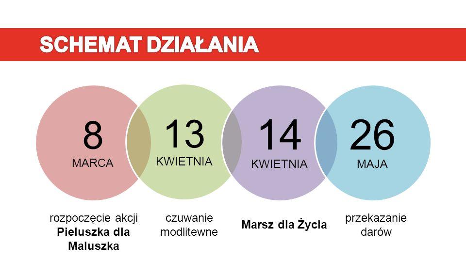 8 MARCA 13 KWIETNIA 14 KWIETNIA 26 MAJA rozpoczęcie akcji Pieluszka dla Maluszka czuwanie modlitewne Marsz dla Życia przekazanie darów