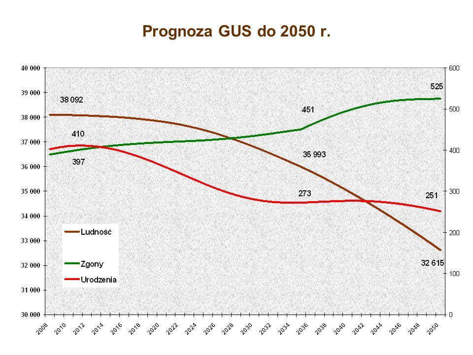 Prognoza GUS do 2050 r.