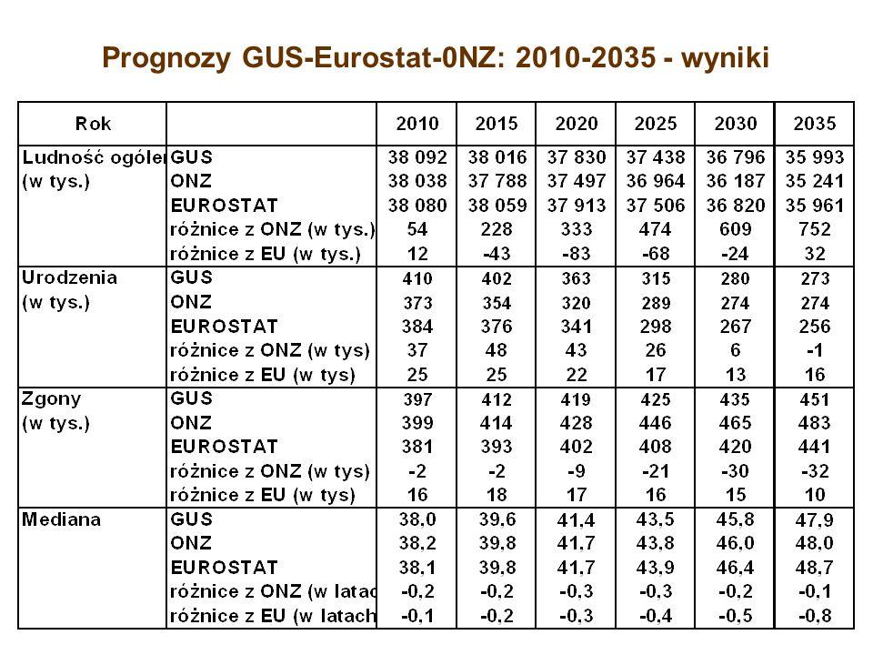 Prognozy GUS-Eurostat-0NZ: 2010-2035 - wyniki