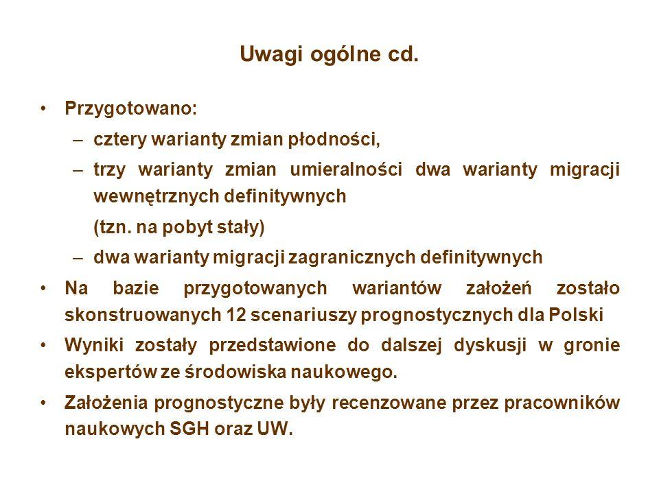 Założenia płodności Sformułowanie założeń płodności zostało poprzedzone analizą zmian zachowań prokreacyjnych i formowania rodzin w Polsce w okresie po 1990 roku oraz analizą zmian obserwowanych w Polsce na tle innych krajów europejskich Trendy współczynników dzietności dla każdej jednostki przygotowano bazując na danych faktycznych z lat 2004-2007 przy wykorzystaniu metody zastosowanej przez Eurostat w prognozie regionalnej: dla każdego roku policzony został wyjściowy indeks zróżnicowania jednostki w stosunku do Polski (w przekroju miasto-wieś), docelowy indeks oszacowano zakładając zmniejszenie zróżnicowania do roku 2035 o połowę oraz przeprowadzając interpolację liniową między wartościami brzegowymi.