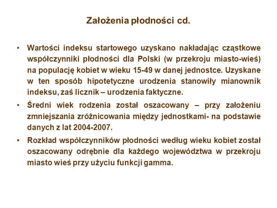 Założenia płodności cd. Wartości indeksu startowego uzyskano nakładając cząstkowe współczynniki płodności dla Polski (w przekroju miasto-wieś) na popu
