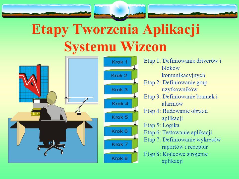 Etapy Tworzenia Aplikacji Systemu Wizcon Etap 1: Definiowanie driverów i bloków komunikacyjnych Etap 2: Definiowanie grup użytkowników Etap 3: Definiowanie bramek i alarmów Etap 4: Budowanie obrazu aplikacji Etap 5: Logika Etap 6: Testowanie aplikacji Etap 7: Definiowanie wykresów raportów i receptur Etap 8: Końcowe strojenie aplikacji