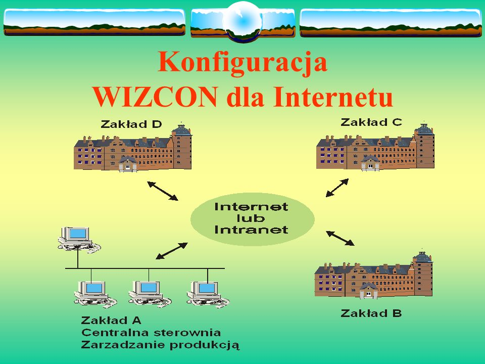 WIZCON dla Internetu Umożliwia: - Dostęp do bieżących i historycznych danych - Obserwowanie i nadzorowanie przebiegu produkcji z dowolnego komputera -