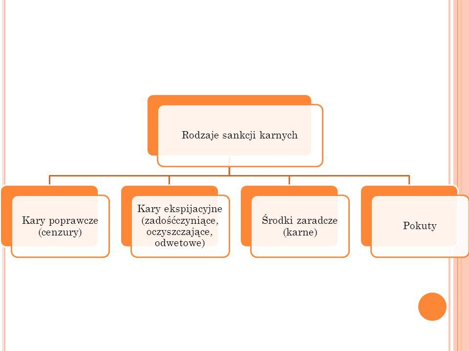 Rodzaje sankcji karnych Kary poprawcze (cenzury) Kary ekspijacyjne (zadośćczyniące, oczyszczające, odwetowe) Środki zaradcze (karne) Pokuty