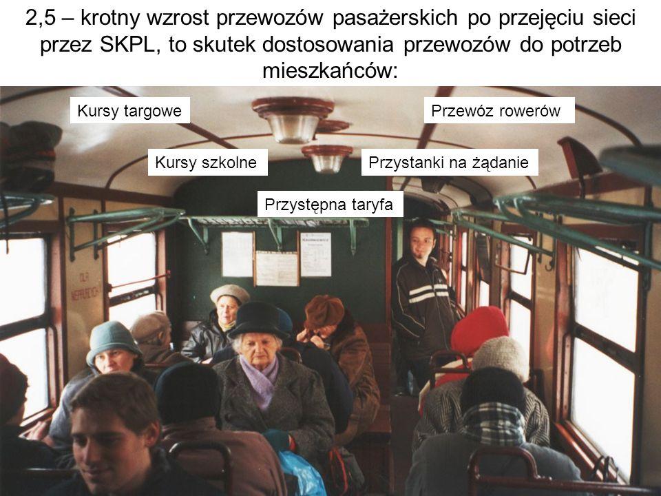 2,5 – krotny wzrost przewozów pasażerskich po przejęciu sieci przez SKPL, to skutek dostosowania przewozów do potrzeb mieszkańców: Kursy targowe Kursy szkolne Przewóz rowerów Przystanki na żądanie Przystępna taryfa