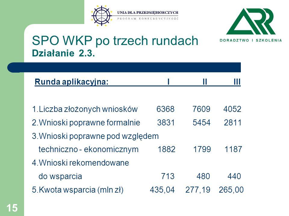 15 SPO WKP po trzech rundach Działanie 2.3.