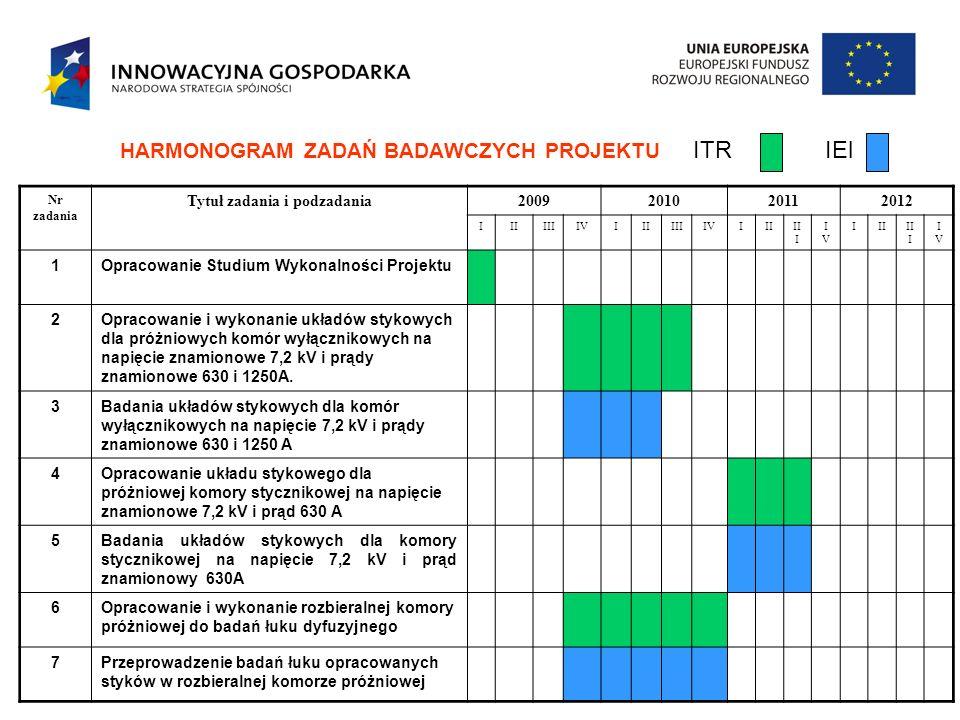HARMONOGRAM ZADAŃ BADAWCZYCH PROJEKTU ITR IEl Nr zadania Tytuł zadania i podzadania2009201020112012 IIIIIIIVIIIIIIIVIIIII I IVIV IIIII I IVIV 1Opracow