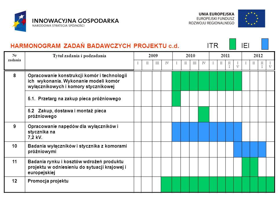 HARMONOGRAM ZADAŃ BADAWCZYCH PROJEKTU c.d. ITR IEl 8Opracowanie konstrukcji komór i technologii ich wykonania. Wykonanie modeli komór wyłącznikowych i