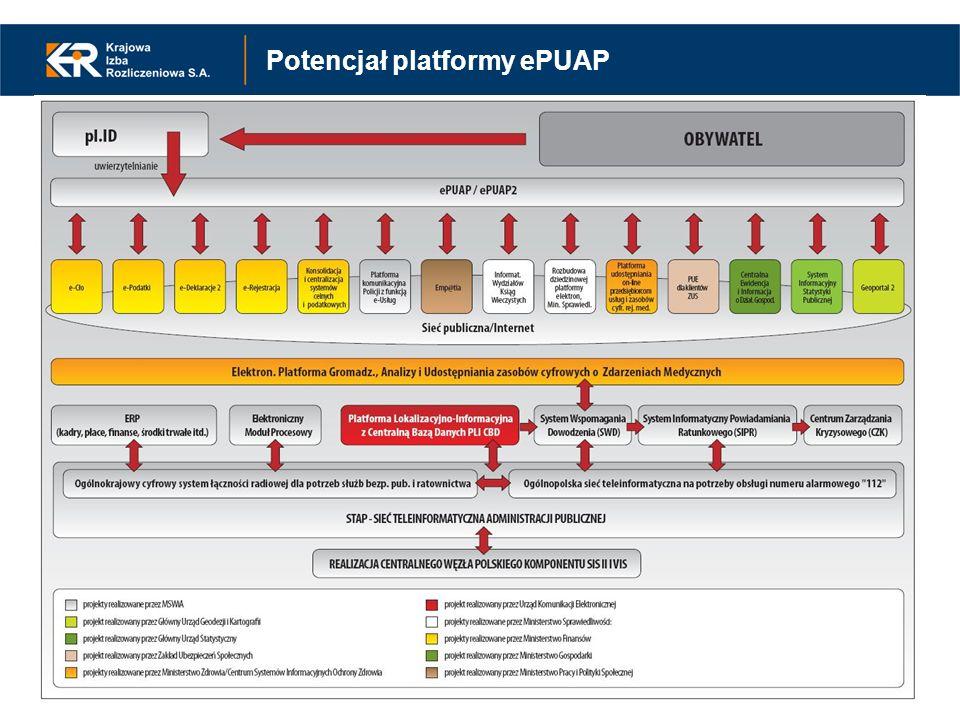 Potencjał platformy ePUAP