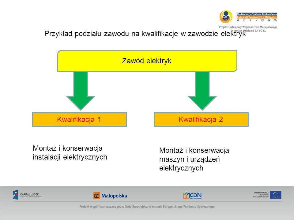 Przykład podziału zawodu na kwalifikacje w zawodzie elektryk Zawód elektryk Kwalifikacja 1Kwalifikacja 2 Montaż i konserwacja instalacji elektrycznych Montaż i konserwacja maszyn i urządzeń elektrycznych
